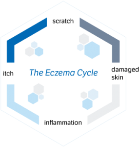 The Eczema Cycle