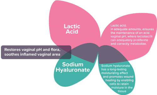 Gynalac Active Ingredients