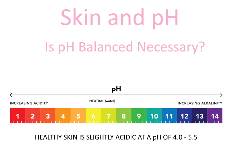 Skin and pH Scale